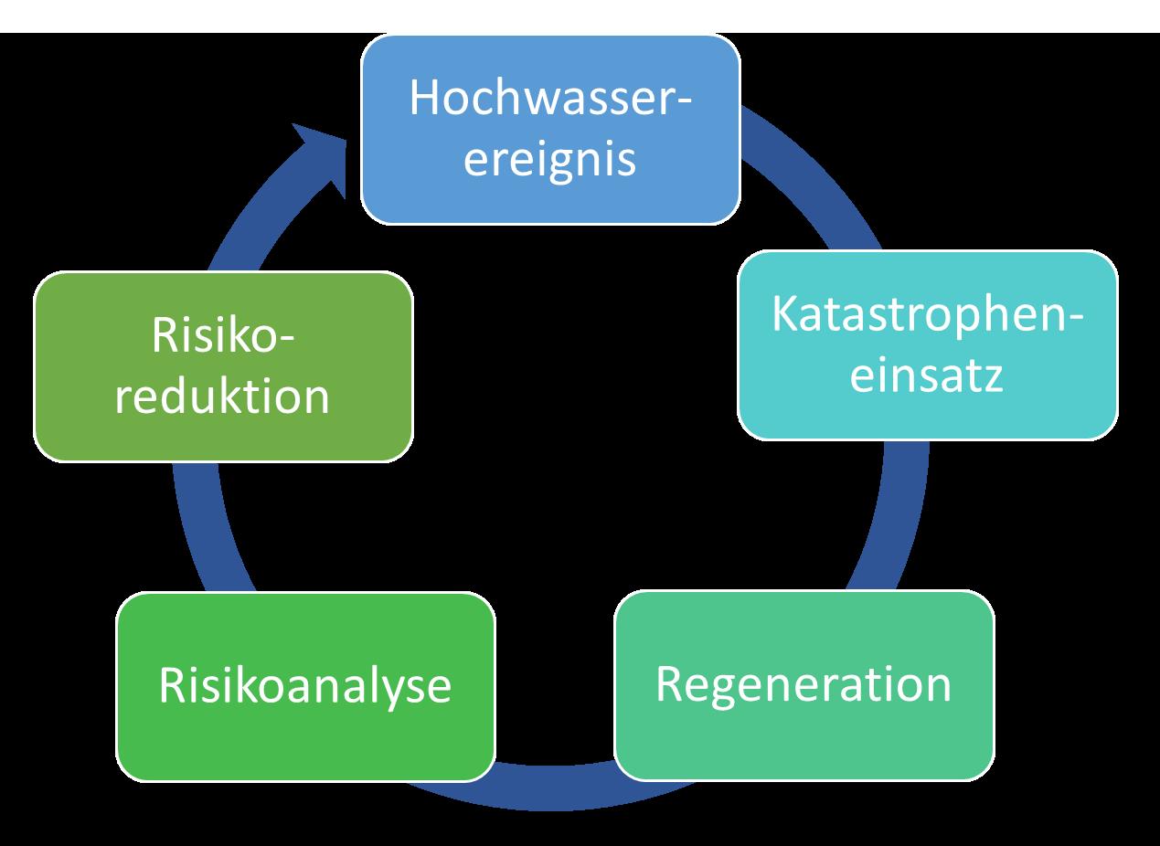Hochwasserrisikomanagement-Zyklus
